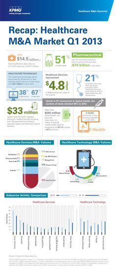 Infographic: Recap: Healthcare M Market Q1 2013