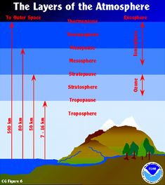 search google and earth on pinterest : atmosphere layers diagram - findchart.co