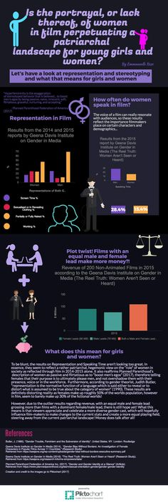 Infographic on Gender, specifically representation of females in film and the effects it has on women and girls in the real world.