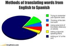 Methods of translating words from English to Spanish #humor #lol  hahaha, that's exactly how I speak Spanish