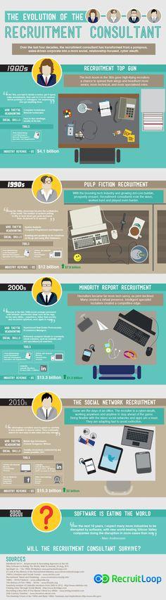 Jak wyglądała ewolucja konsultanta ds. rekrutacji? Zobacz infografikę.