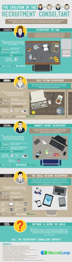 Very cool infographic on the evolution of recruiters from RecruitLoop