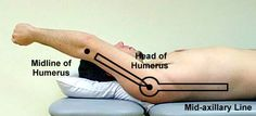 Goniometer of shoulder flexion (180): lateral of greater tubercle (falcrum), midaxillary line (stationary arm), lateral midline of humerus (moving arm), lateral epicondyle (ref. point)