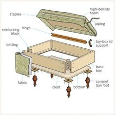 How to Build an Upholstered Storage Ottoman. This gives you the measurements of every piece of wood and fabric along with a list of what tools you will need.