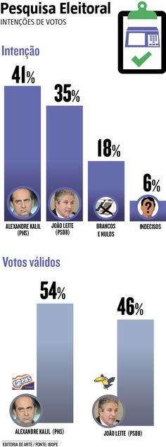 Pesquisa Ibope divulgada ontem mostra que Alexandre Kalil (PHS) possui 41% das intenções de voto e João Leite (PSDB), 35%. Dentre os 1001 eleitores ouvidos, 18% pretendem votar em branco ou nulo e outros 6% ainda não sabem. (21/10/2016) #Política #Campanha #MinasGerais #JoãoLeite #AlexandreKalil #Infográfico #Infografia #HojeEmDia