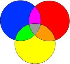 Corsi on line di disegno e di pittura - Colori primari e secondari