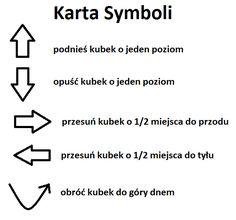 Karta symboli Coding, Math Equations, Education, Diy, Speech Language Therapy, Therapy, Bricolage, Do It Yourself, Onderwijs