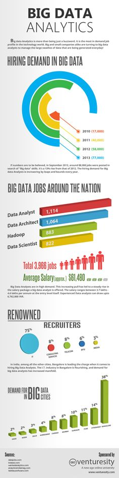 Big data Analytics is more than being just a buzzword. It is the most in demand job profile in the technology world. Big and small companies alike are turning to big data analysts to manage the large swathes of data that are being generated everyday!  The present scenario of jobs, salary packages and companies hiring Big Data Analysts have been summarized in the following infographic.