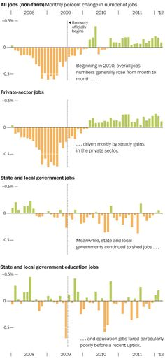 Slow job growth in the recovery is being driven by the lost of public sector jobs - jobs that are disproportionately held by women.