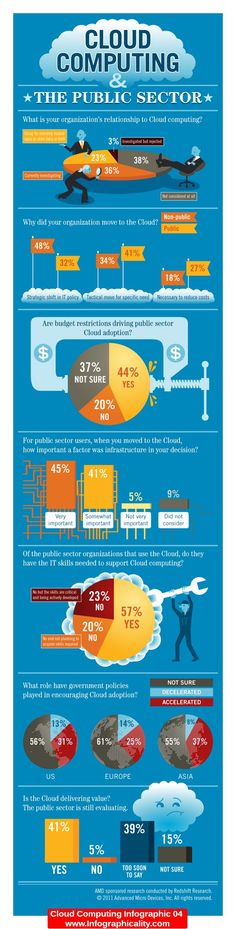 Cloud Computing Infographic 04 - http://infographicality.com/cloud-computing-infographic-04-2/