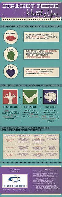 Straight Teeth Healthy You, via Flickr.