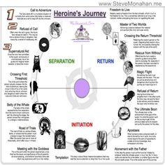 18 Steps of the Heroines Journey - Joseph Campbell | Steve Monahan | LinkedIn