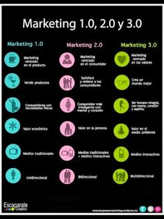 Marketing 1.0, 2.0 y 3.0