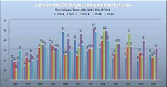 Warren County Ohio Real Estate News and Observations: Mason Ohio 45040 Single Family Home Residential Market Report August 2013 Ohio Real Estate, Real Estate News, Springboro Ohio, Lebanon Ohio, Mason Ohio, Mason Homes, Warren County, Big Chill, Condominium