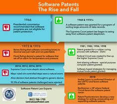 Software Patent Applications may be on the rise with the June 2018 Berkhiemer Memorandum. From Software, Intellectual Property, Supreme Court, Inventions, June, How To Apply, Ideas