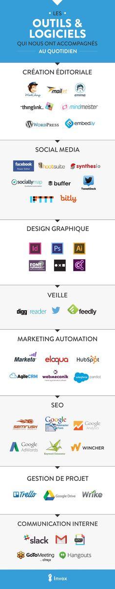 [Infographies] - Les outils et logiciels qui nous ont accompagnés au quotidien #Marketing #Programs #logiciel More