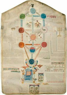 Ancient Tree of Life Scroll
