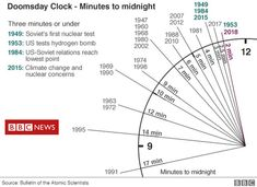 Doomsday Clock shows us to be 30 seconds closer to the Apocalypse since Trump became President Nuclear Test, Nuclear Energy, Peter Wood, Doomsday Clock, World Data, Arms Race, Weapon Of Mass Destruction, Knowledge Is Power, Apocalypse