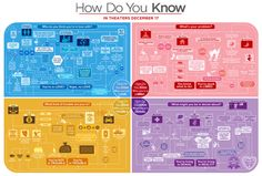 """Animated, interactive flow chart. Created for Sony Pictures' """"How Do You Know"""" by Jetset Studios. It's not enough to make me watch the movie, but it is pretty cool."""