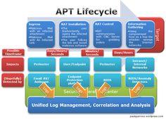 APT Lifecycle