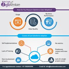 How Do You Measure Salesforce User Adoption? **Cause of Low Salesforce Adoption. -Self Implementation. -Lack of Training. Strategic Roadmap, Salesforce Crm, Data Quality, Business Performance, Sage, Adoption, Training, Marketing, Cover