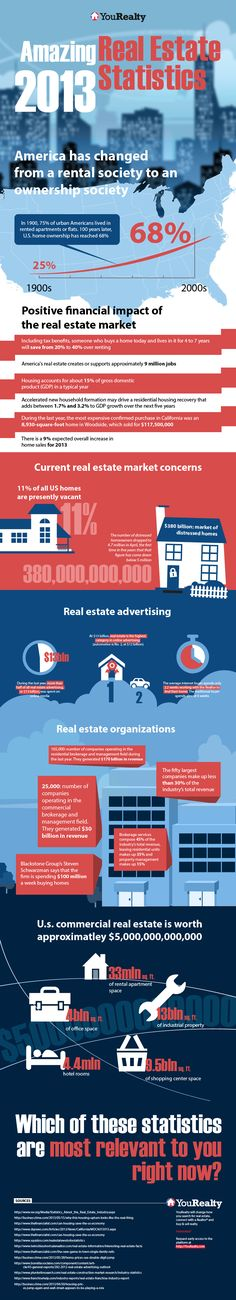 http://yourealty.com/infographic-real-estate-statistics-2013.html Amazing 2013 Real Estate Statistics Infographic created by the team at YouRealty. YouRealty will change how you search for real estate, connect with a Realtor® and buy & sell realty. Want access? Request an invite to the platform at http://YouRealty.com