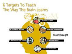 6 Targets To Teach The Way The Brain Learns.great reminders when planning learning activities Brain Based Learning, Whole Brain Teaching, Project Based Learning, Learning Theory, Learning Process, Instructional Coaching, Instructional Design, Teaching Tips, Learning Resources