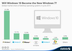 Will Windows 10 Become the New Windows 7? #infographic