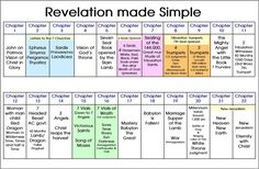 Book of Revelation Timeline Chart Bible Study Notebook, Bible Study Tools, Bible Study Journal, Scripture Study, Scripture Journal, Book Of Revelation Bible, Revelation Bible Study, Revelation 2, Prophecy In The Bible