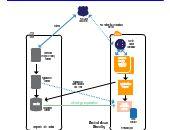 AWS Cloud Diagram Template For Disaster Recovery. Cloud Diagram, John Maxwell, Perceptual Map, Pestle Analysis, Bubble Chart, Mbti, Conceptual Framework, Lean Six Sigma, Competitive Analysis