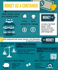 """Illustrated graphic showing all the concepts the word """"money"""" represents. Money can be seen as: purchasing power, poverty, middle or upper class. It can be seen as housing and apparel. Money is represented by a variety of symbols including the dollar sign and the pound sign. Money is currency in the form of printed paper and coins. Money can be made legally and illegally and money can be stored in a variety of places. There were early forms of money that included property, jewelry, and other…"""