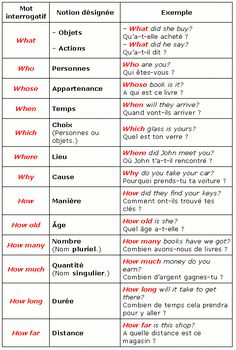 Basic French Words, French Phrases, English Phrases, English Words, French Language Lessons, French Language Learning, French Lessons, English Lessons, French Grammar