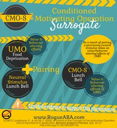 A CMO-S graphic by Rogue ABA to help you study for your BCBA exam.