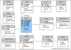 Data Warehouse Schema Architecture - snowflake schema