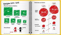 Wie viele Schüler und Schulen es in Berlin gibt, hat Babette Ackermann-Reiche mal in ihr Schulheft gekritzelt. Erschienen in der Berliner Morgenpost
