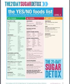 21 Day Sugar Detox Diet // list of yes and no foods to beat cravings #healthy