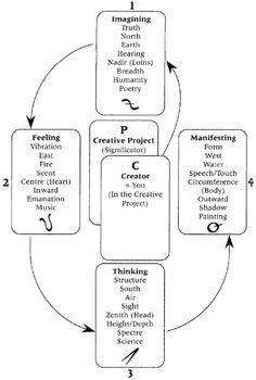 William Blake Tarot — Creative Process Spread