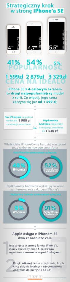 Czy nowy iPhone SE może okazać się dla Apple strategicznym krokiem do odebrania klientów Androidowi? http://bit.ly/1UhrEXs