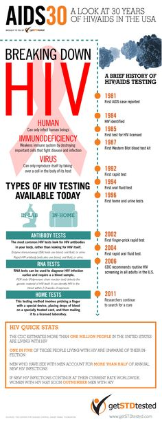 Some Facts about HIV/AIDS: To date around 65 million people have been infected with HIV and AIDS has killed more than 25 million people since it was f Health Class, Health Education, Hiv Facts, Hiv Prevention, Aids Awareness, Hiv Positive, World Aids Day, Hiv Aids, Tips
