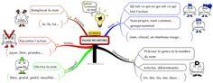 Carte mentale : village des mots