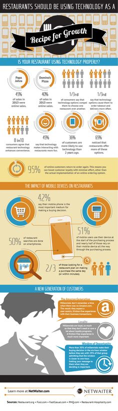 An infographic that looks at restaurant technologies and the benefits they can have on your business, with consumer habits included. Restaurant Trends, Restaurant Consulting, Restaurant Marketing, Restaurant Owner, Restaurant Concept, Restaurant Design, Café Bar, Order Food, Food Trends