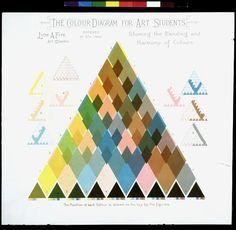 Colour diagram  Place of origin: London, England (made)  Date: ca. 1880-1890 (made)  Artist/Maker: Fife, Lyon A. (maker)  Materials and Tech...