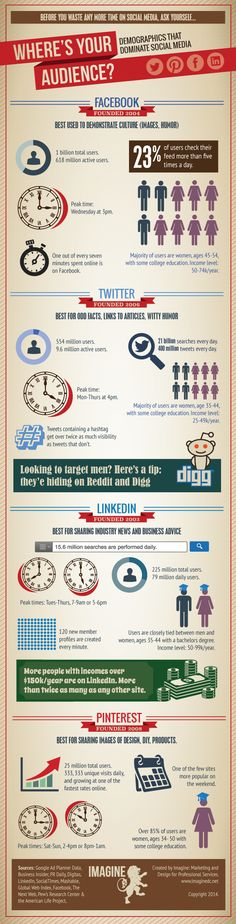 Social Media Rule Know Your Audience [Infographic] Social Media Tips, Social Media Marketing, Social Media Demographics, Dot Letters, Infographics, Did You Know, Knowing You, Advice, Facts