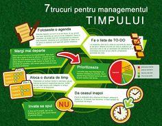 7 trucuri pentru Managementul Timpului