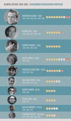 10 legsikeresebb magyar olimpikon