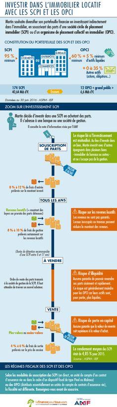 Infographie - Comprendre l'investissement en SCPI / OPCI en un coup d'œil - AMF