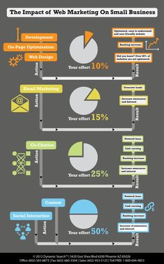 The impact of web marketing on small business [ INFOGRAPHIC ] | Infographic File