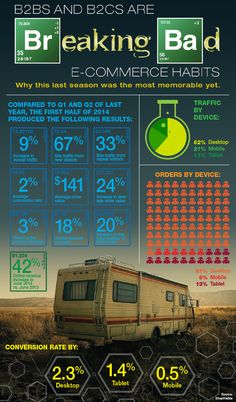 B2Bs and B2Cs Are Breaking Bad e-Com Habits #Infographic