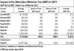 The Alternative Minimum Tax Is Not a Middle-Class Tax