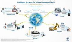 How could machine learning algorithms be applied to IoT smart data?